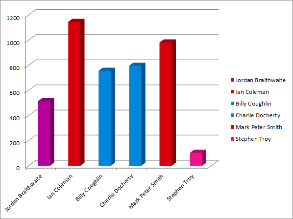 Talbot ward results graph