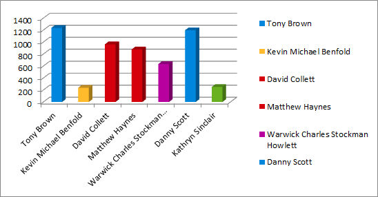 Warbreck results graph