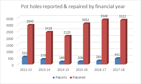 Potholes repaired financial year - Graph