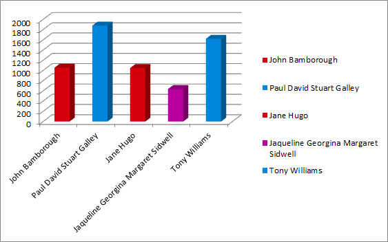 Anchorsholme results graph