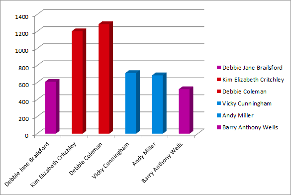 Hawes Side results graph