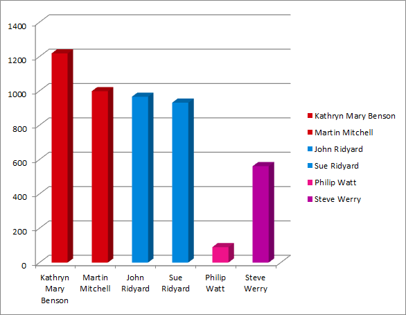 Layton results graph