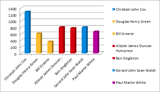 Squires Gate results graph