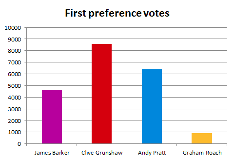First preference voting results