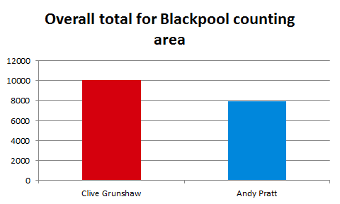 Overall total for Blackpool counting area